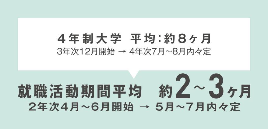 就職活動期間:平均2〜3ヶ月