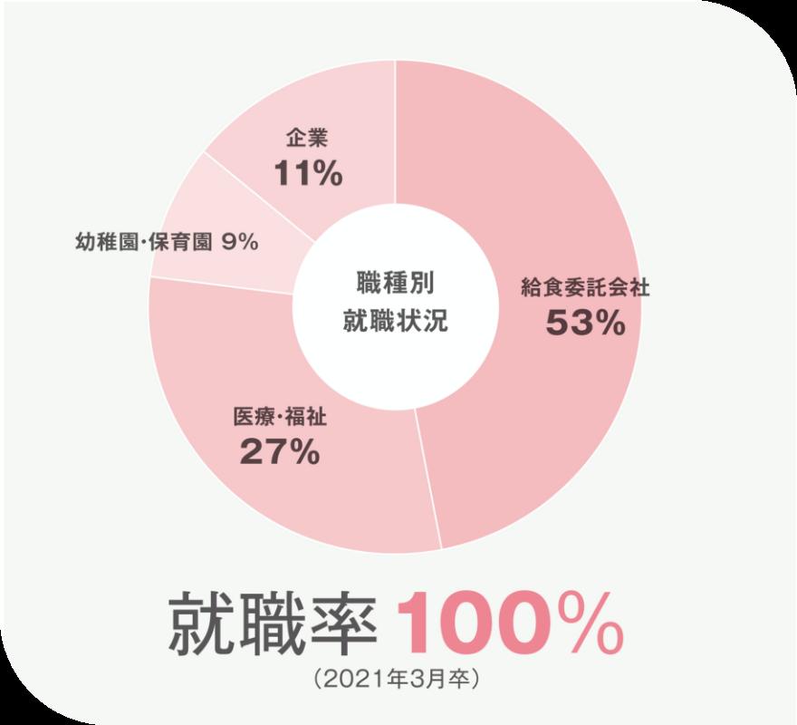 画像:就職率グラフ(就職率100%)